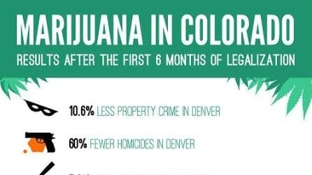 Marijuana in Colorado: meno crimini, più soldi. I risultati dopo 6 mesi di legalizzazione