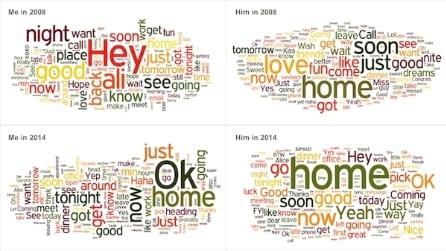 Come cambiano i messaggi che ci scambiamo con il partner dopo il matrimonio