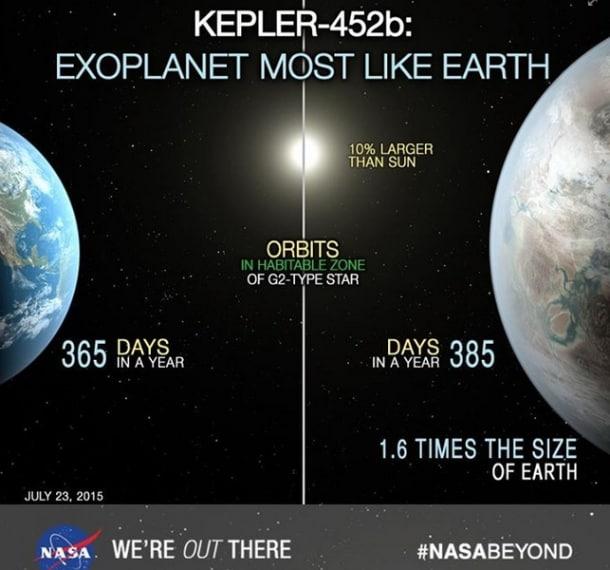 Il pianeta è più grande del 60% rispetto alla sua cugina Terra.