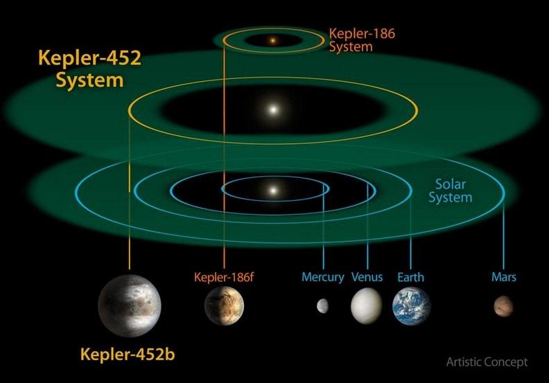"""Data l'età stimata del pianeta, si suppone che anche la sua stella-sole di riferimento sia più """"anziana"""". La conseguenza diretta di questa """"anzianità"""" è la possibilità che il pianeta Kepler sia surriscaldato e che si stia avviando ad un effetto serra planetario."""