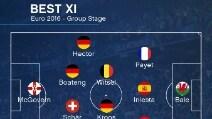Euro 2016, nella Top 11 dei gironi non ci sono italiani
