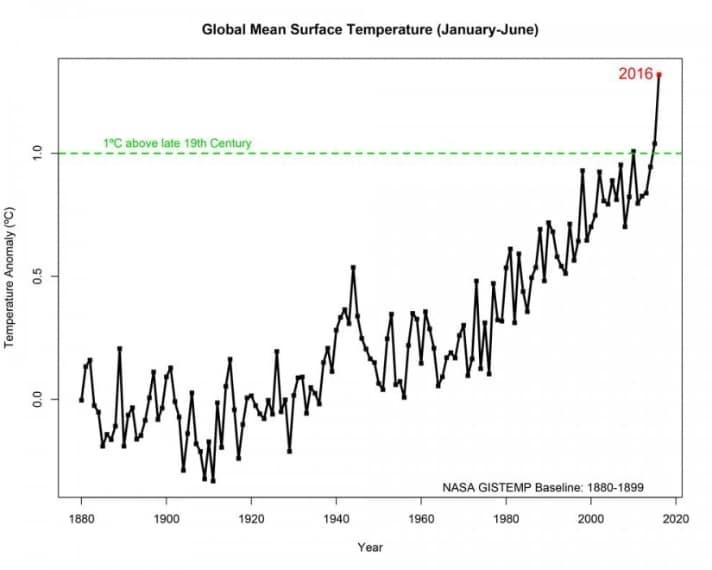 Un grafico delle temperature nei primi semestri degli ultimi 137 anni.