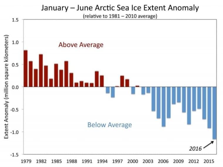 Il grafico dell'estensione dei ghiacci al Polo Nord, in relazione alla media degli anni dal 1981 al 2010. L'anomalia si è incrementata negli ultimi 15 anni.