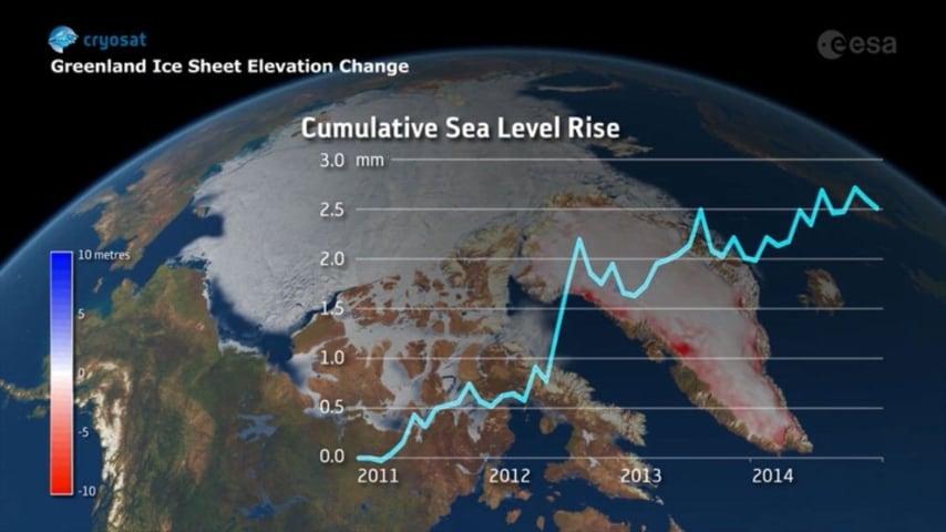 Lo scioglimento dei ghiacci della Groenlandia, da solo, in quattro anni ha generato un aumento del livello globale dei mari di 0,75 millimetri annui.