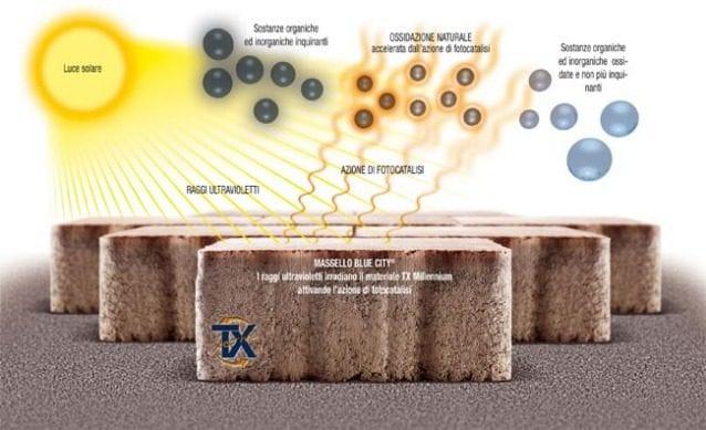 Il rivestimento anti-inquinamento della Italcementi che funziona come la fotosintesi clorofilliana: il biossido di titanio, uno tra i dieci componenti del cemento, sostanza innocua contenuta anche in alcuni prodotti alimentari come la gomma da masticare, ha proprietà fotocatalitiche, consente cioè di ossidare, in presenza di luce e di aria, le sostanze organiche e inorganiche come le polveri sottili, gli ossidi di azoto e il benzene presente nell'ambiente.