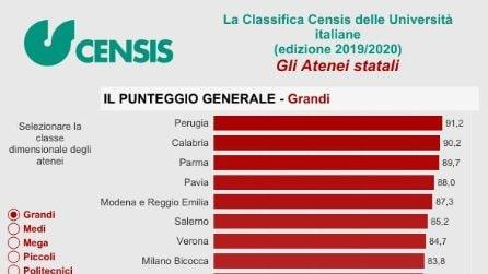 Censis, le Università di Napoli ultime in tutte le classifiche