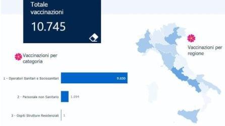Covid, in Campania 10.745 vaccinati, pari al 31,7% delle dosi consegnate. I dati del ministero