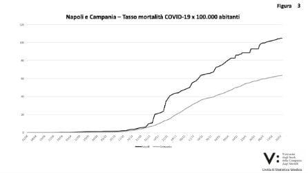 Covid a Napoli, tasso di mortalità aumentato del 65% rispetto alla Campania