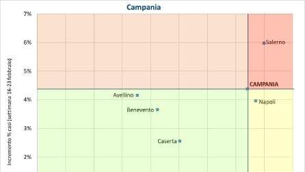 In Campania contagi aumentati del 4,4% negli ultimi 7 giorni: dati Gimbe