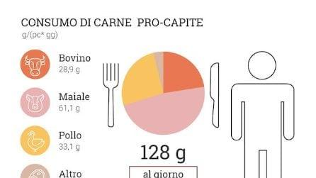 I costi 'nascosti' della carne pesano su salute e ambiente