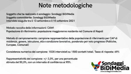 Sondaggio politico sul prossimo sindaco di Napoli alle elezioni Comunali 2021
