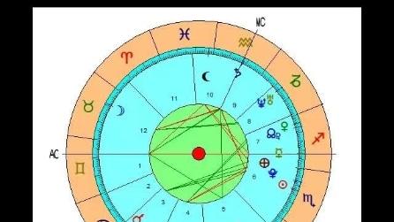 Astrologia Oraria interpretazione