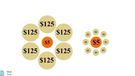 Qual è il cerchio arancione più grande? L'illusione ottica che inganna tutti