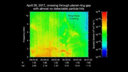La sonda Cassini capta qualcosa negli anelli di Saturno: l'insolito suono dallo spazio