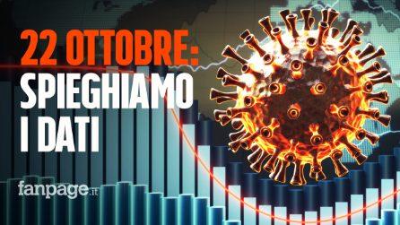 Coronavirus Italia, dati spiegati: la pandemia di Coronavirus è grave come inizio marzo, ecco perché