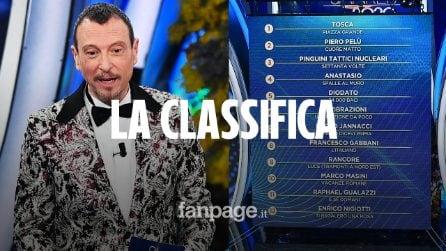 Festival di Sanremo 2020, la classifica dopo la terza serata: trionfa Tosca, ultimi Bugo e Morgan
